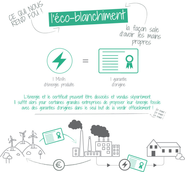 ECO-BLANCHIMENT
