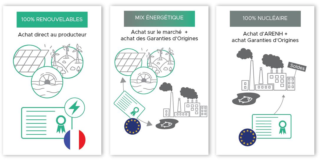 Mix énergétique