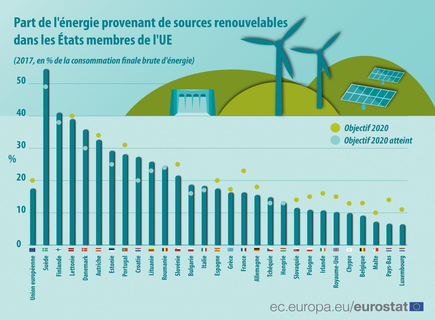 Part de l'énergie provenant de sources renouvelables dans les Etats membres de l'UE